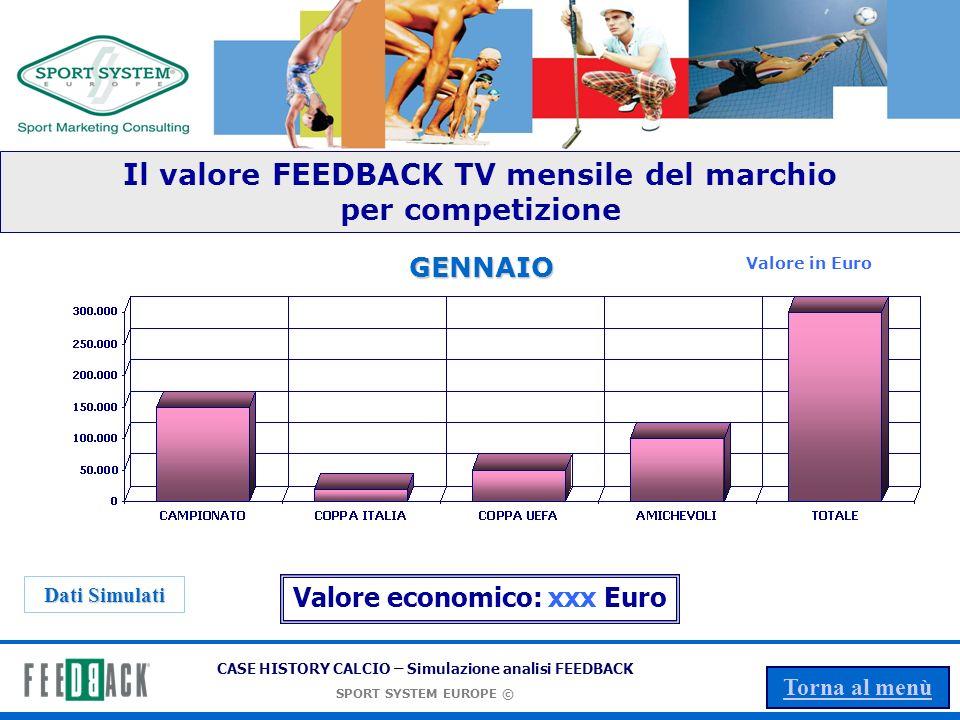 Il valore FEEDBACK TV mensile del marchio Valore economico: xxx Euro