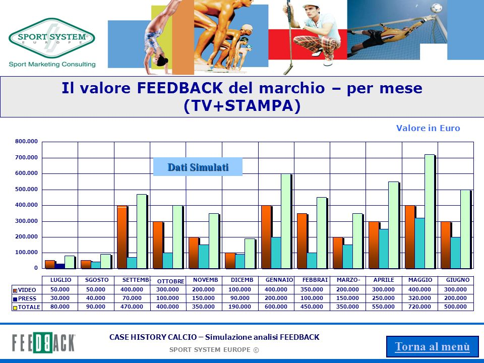 Il valore FEEDBACK del marchio – per mese (TV+STAMPA)
