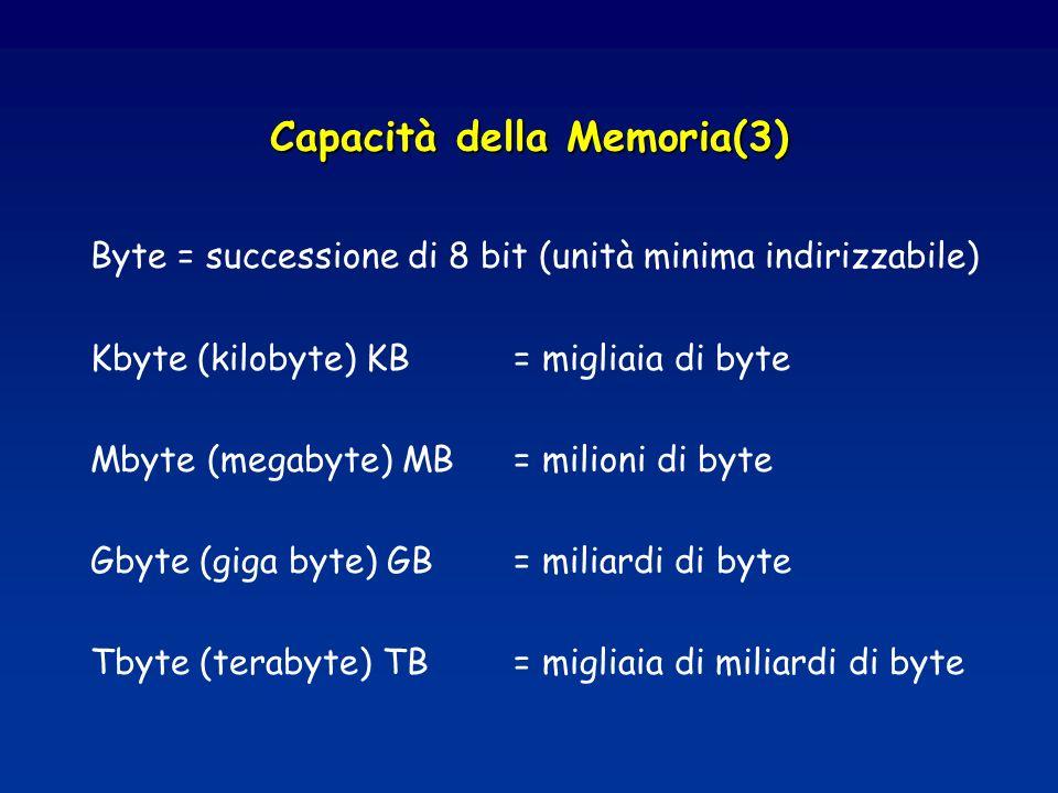 Capacità della Memoria(3)
