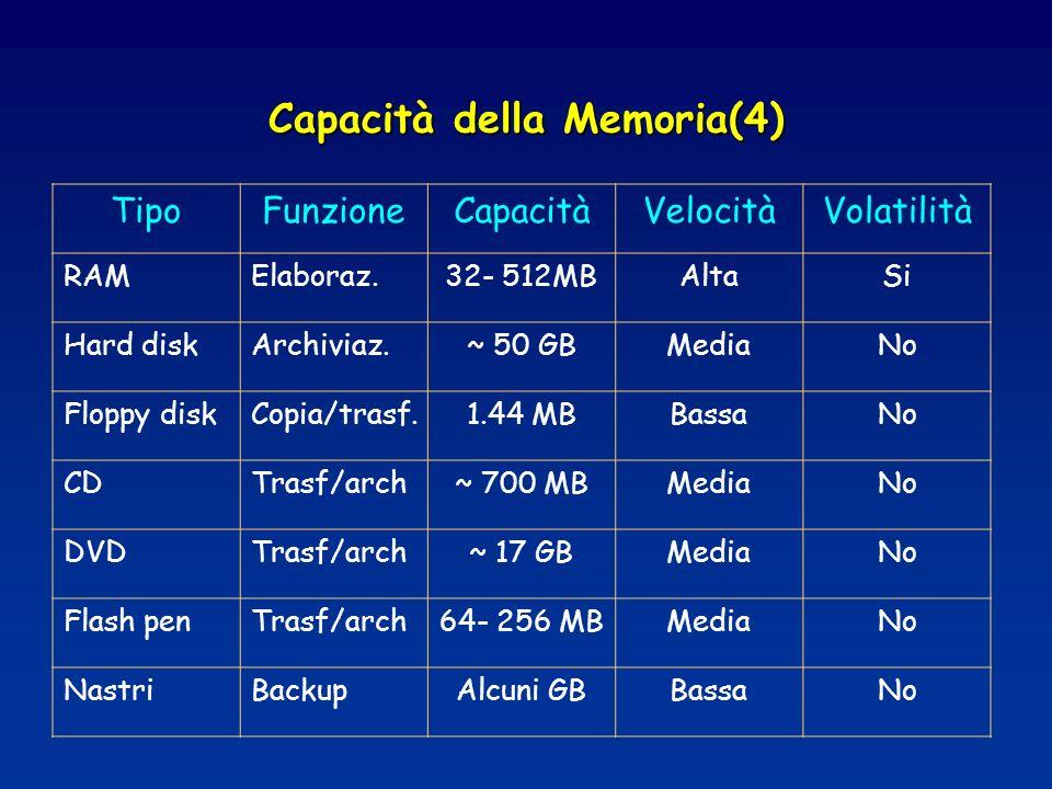 Capacità della Memoria(4)