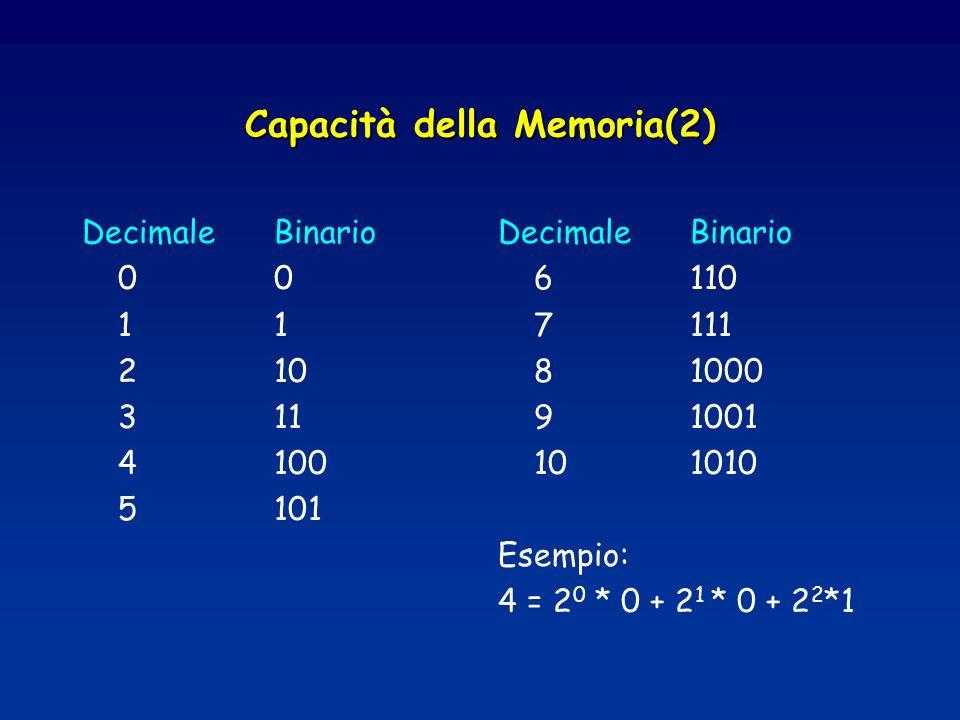 Capacità della Memoria(2)