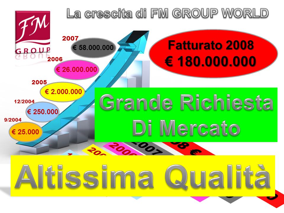 La crescita di FM GROUP WORLD