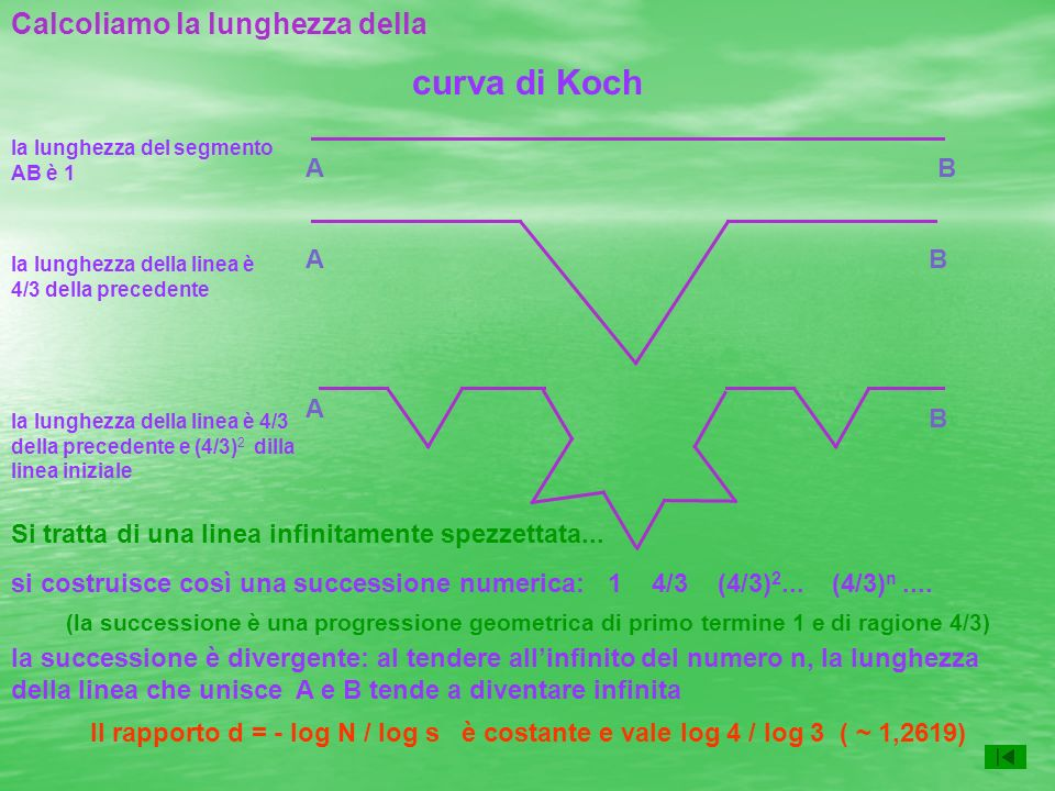curva di Koch Calcoliamo la lunghezza della A B A B A B