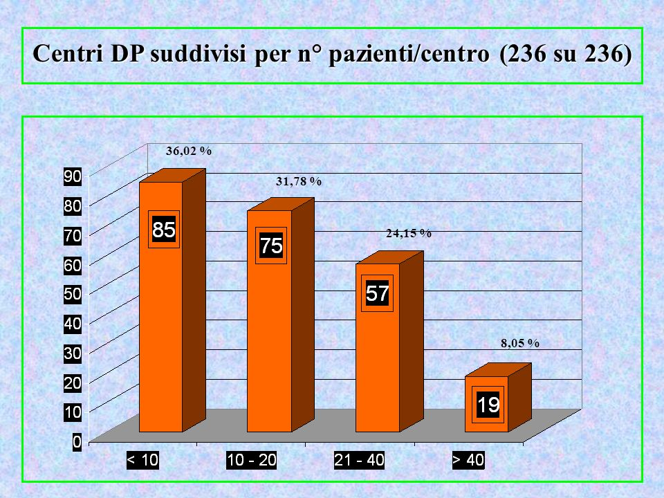 Centri DP suddivisi per n° pazienti/centro (236 su 236)