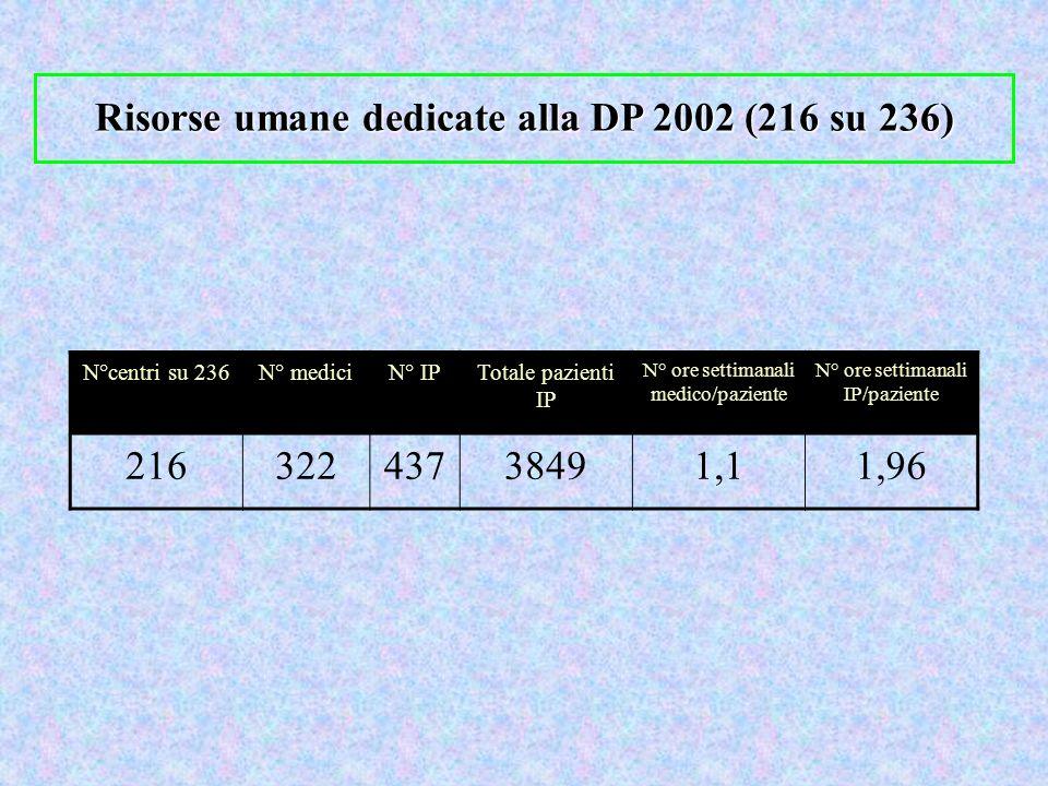 Risorse umane dedicate alla DP 2002 (216 su 236)