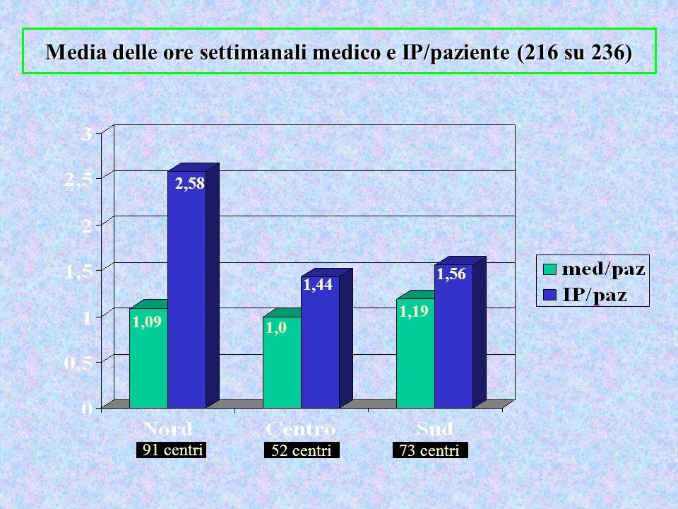 Media delle ore settimanali medico e IP/paziente (216 su 236)