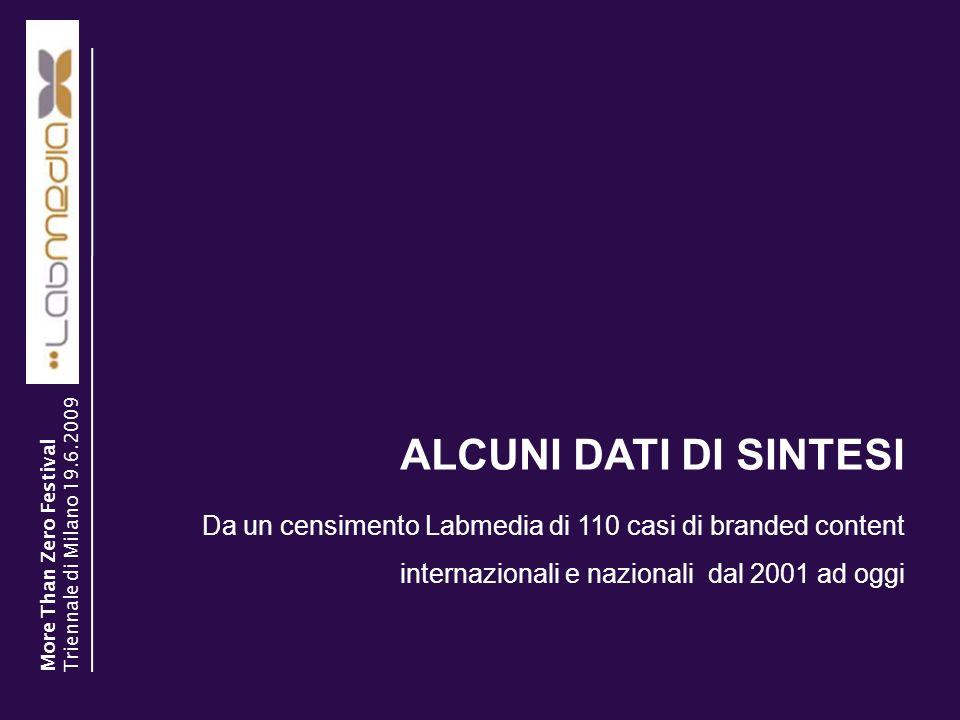 15 29/03/2017. ALCUNI DATI DI SINTESI. Triennale di Milano 19.6.2009. More Than Zero Festival.