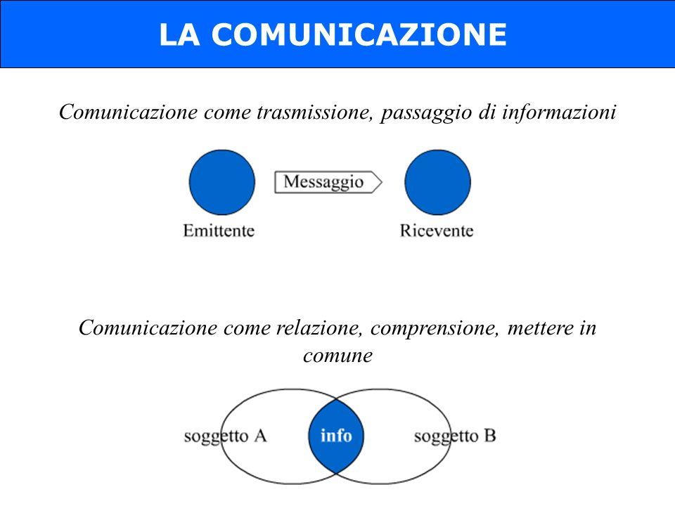 LA COMUNICAZIONE Comunicazione come trasmissione, passaggio di informazioni.