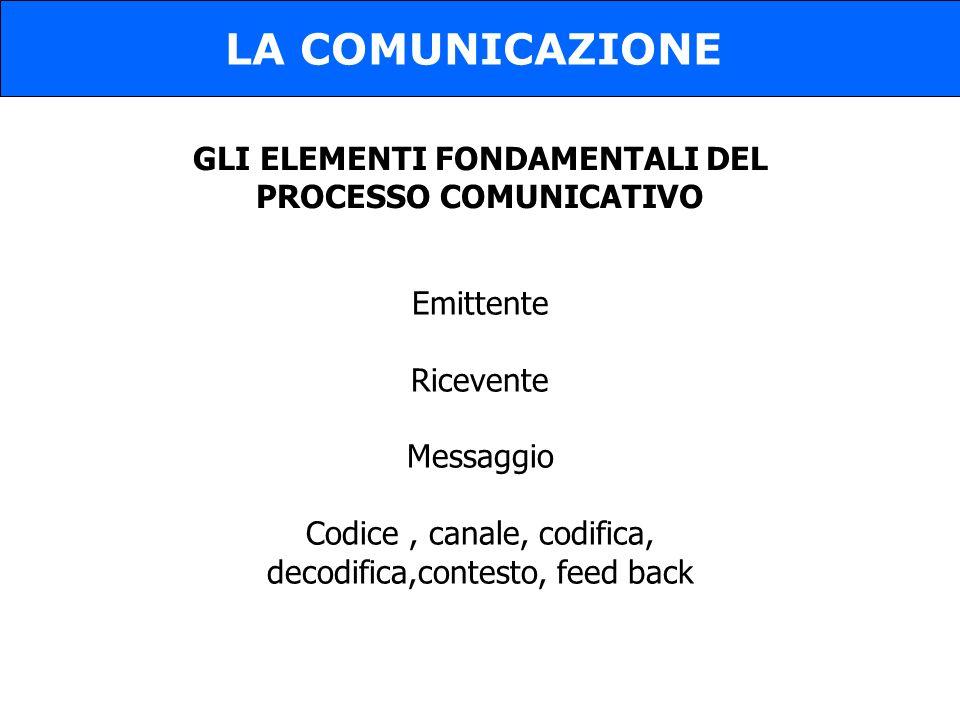 GLI ELEMENTI FONDAMENTALI DEL PROCESSO COMUNICATIVO