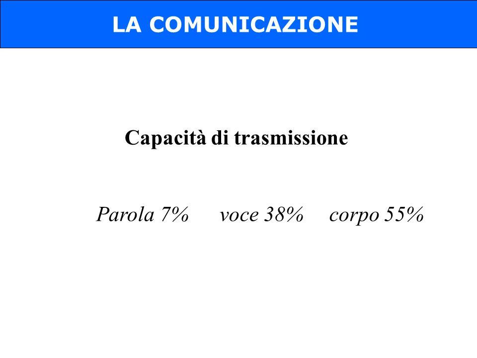 Capacità di trasmissione