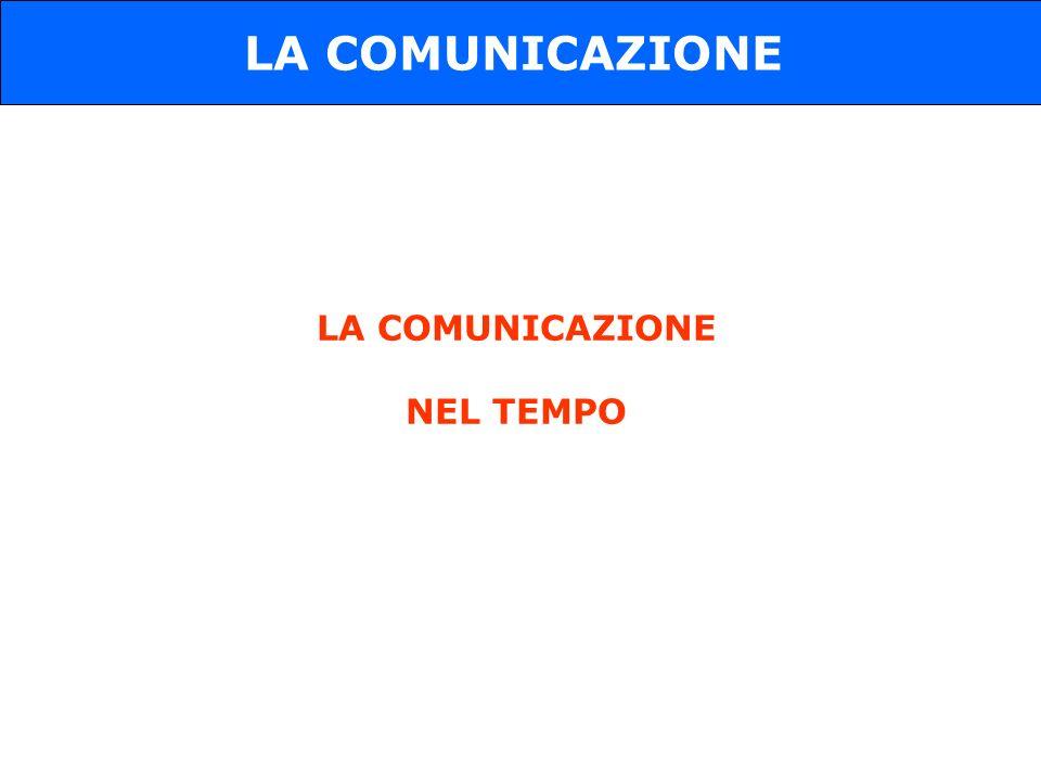 LA COMUNICAZIONE LA COMUNICAZIONE NEL TEMPO