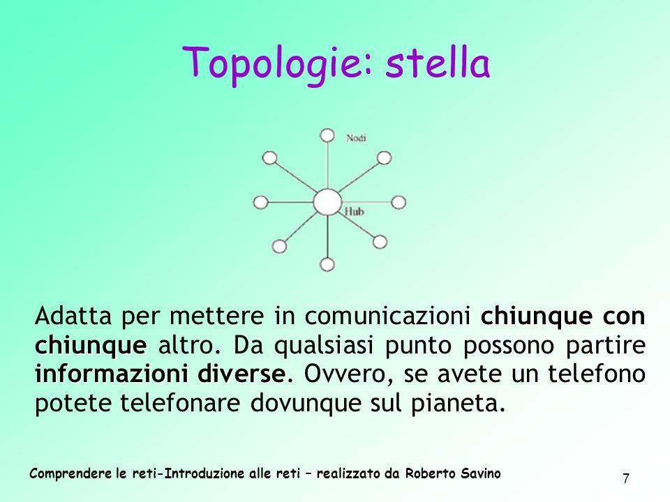 Topologie: stella