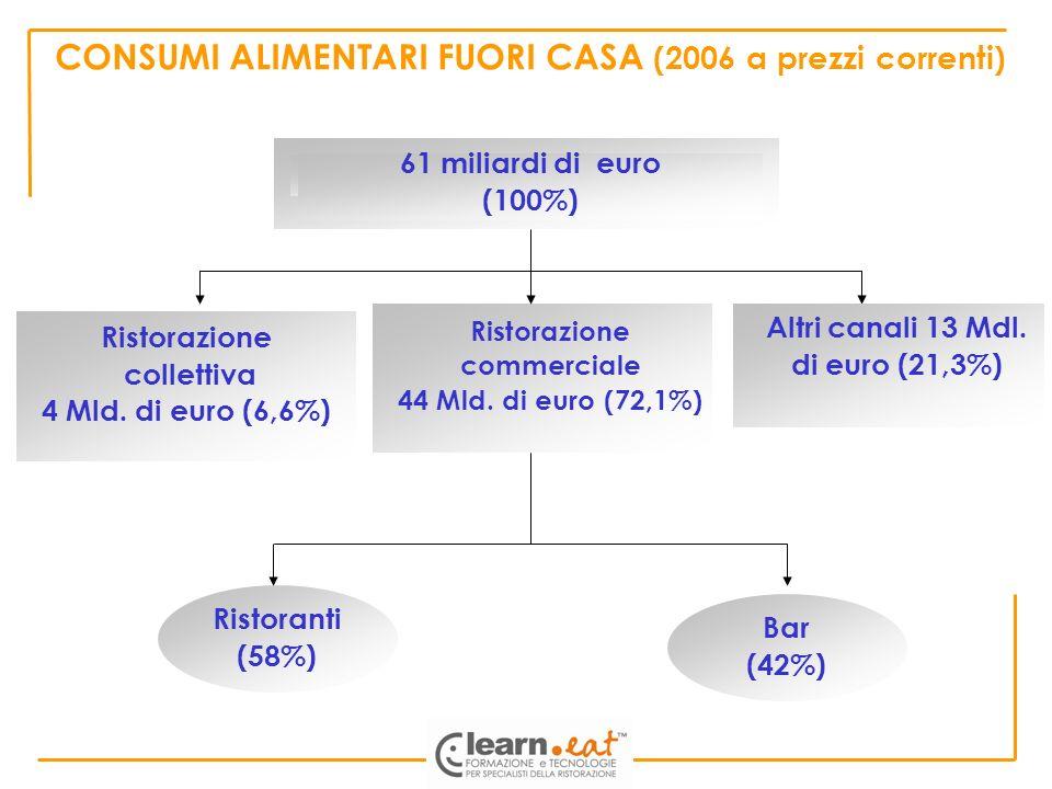 CONSUMI ALIMENTARI FUORI CASA (2006 a prezzi correnti)
