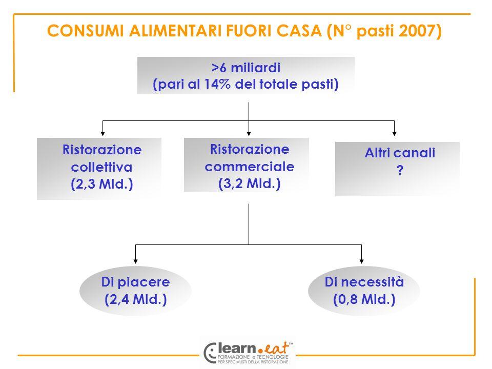 CONSUMI ALIMENTARI FUORI CASA (N° pasti 2007)