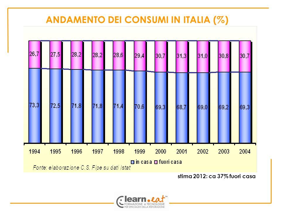 ANDAMENTO DEI CONSUMI IN ITALIA (%)