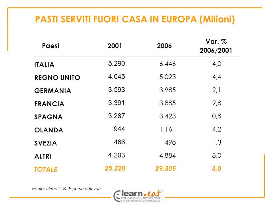 PASTI SERVITI FUORI CASA IN EUROPA (Milioni)