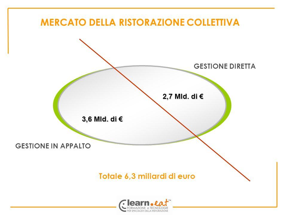 MERCATO DELLA RISTORAZIONE COLLETTIVA