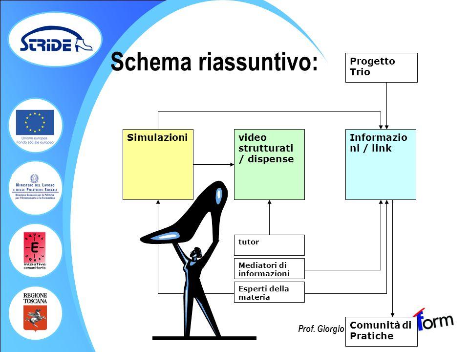 Schema riassuntivo: Simulazioni video strutturati / dispense