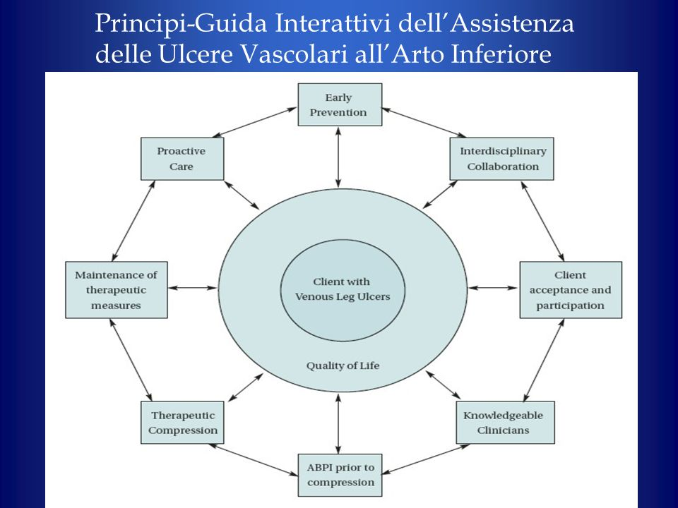 Principi-Guida Interattivi dell'Assistenza