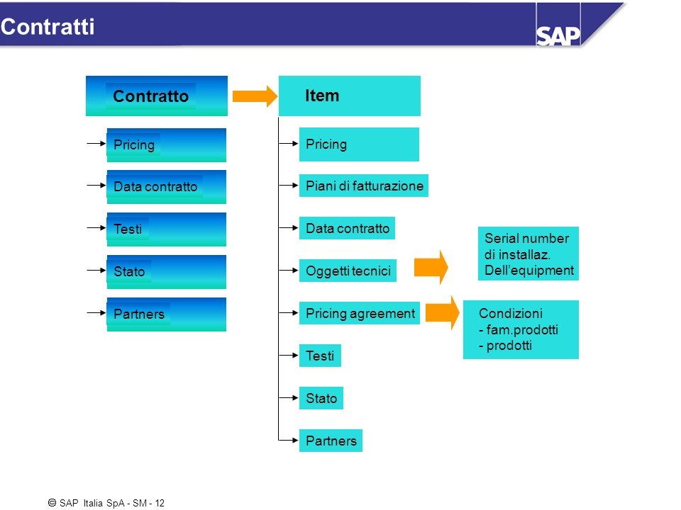 Contratti Contratto Item Pricing Pricing Data contratto