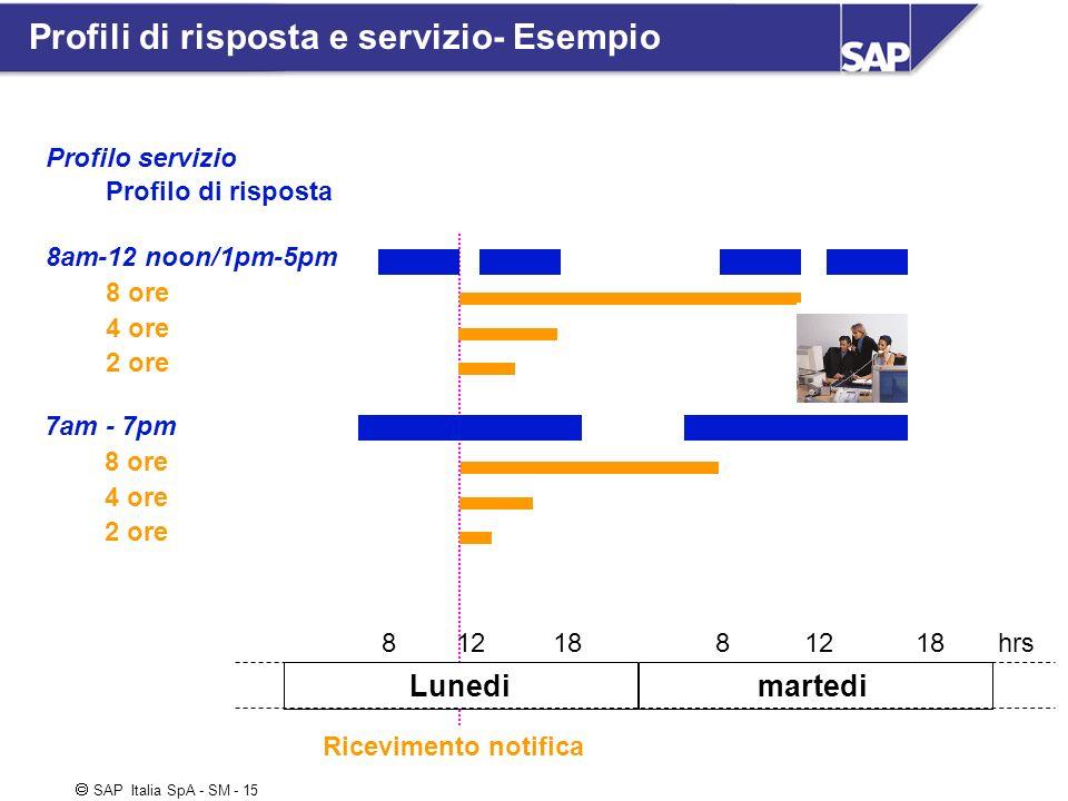 Profili di risposta e servizio- Esempio