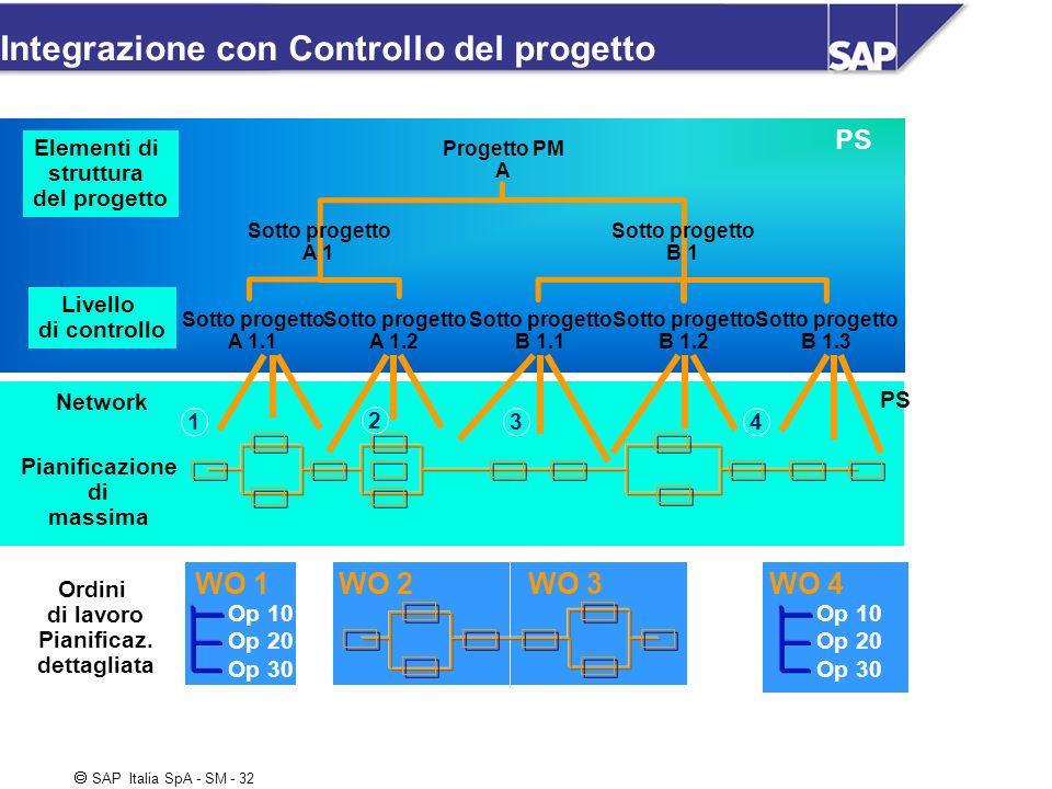 Integrazione con Controllo del progetto