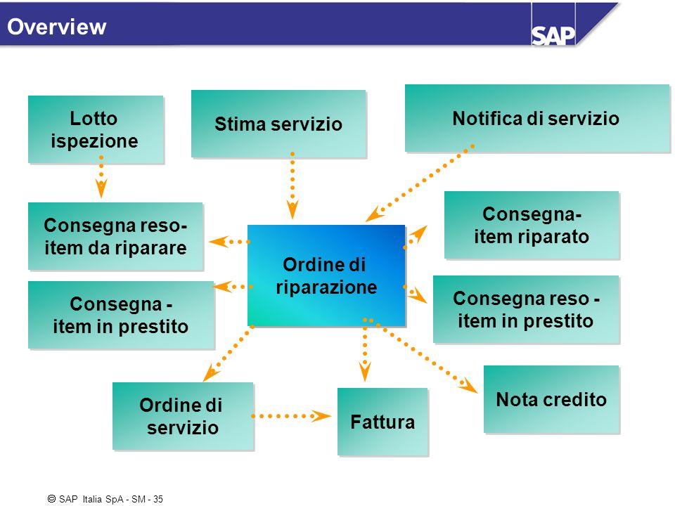 Overview Notifica di servizio Stima servizio Lotto ispezione Consegna-