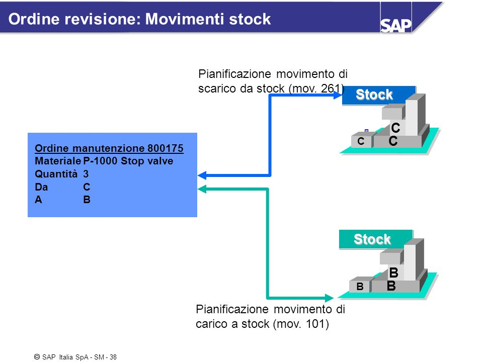 Ordine revisione: Movimenti stock