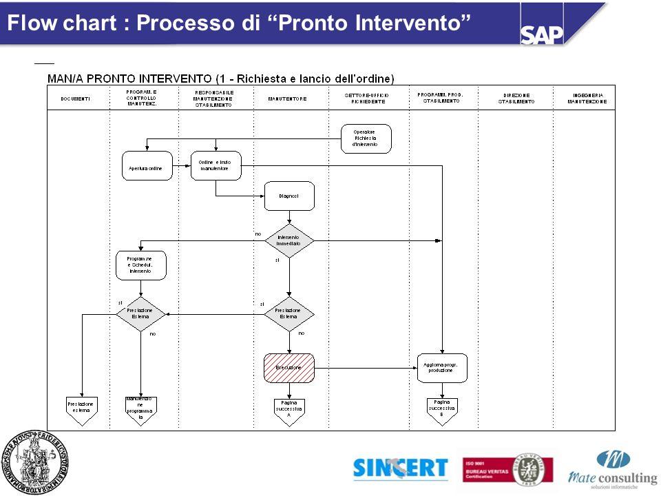 Flow chart : Processo di Pronto Intervento