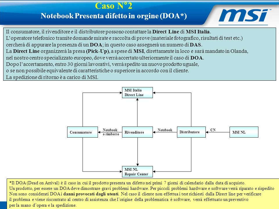 Notebook Presenta difetto in orgine (DOA*)