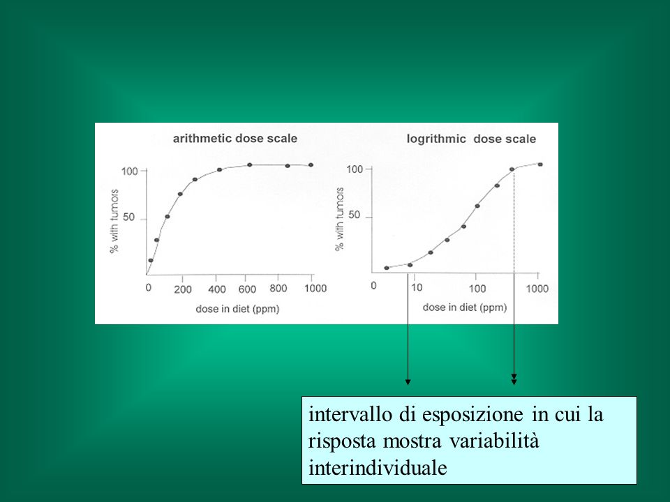intervallo di esposizione in cui la risposta mostra variabilità interindividuale