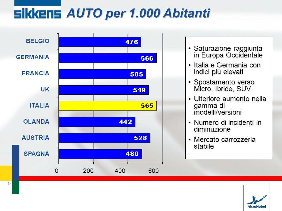 AUTO per 1.000 Abitanti Saturazione raggiunta in Europa Occidentale