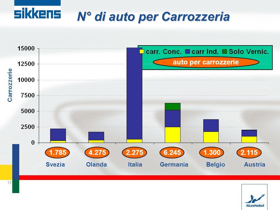 N° di auto per Carrozzeria