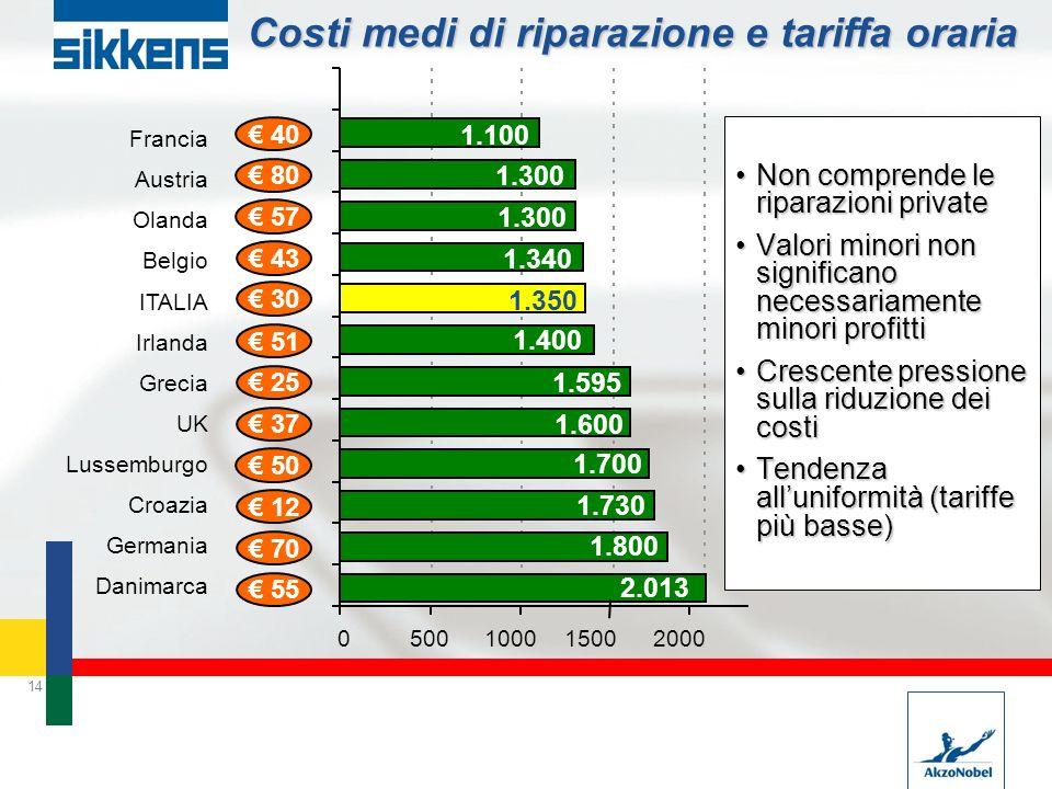 Costi medi di riparazione e tariffa oraria