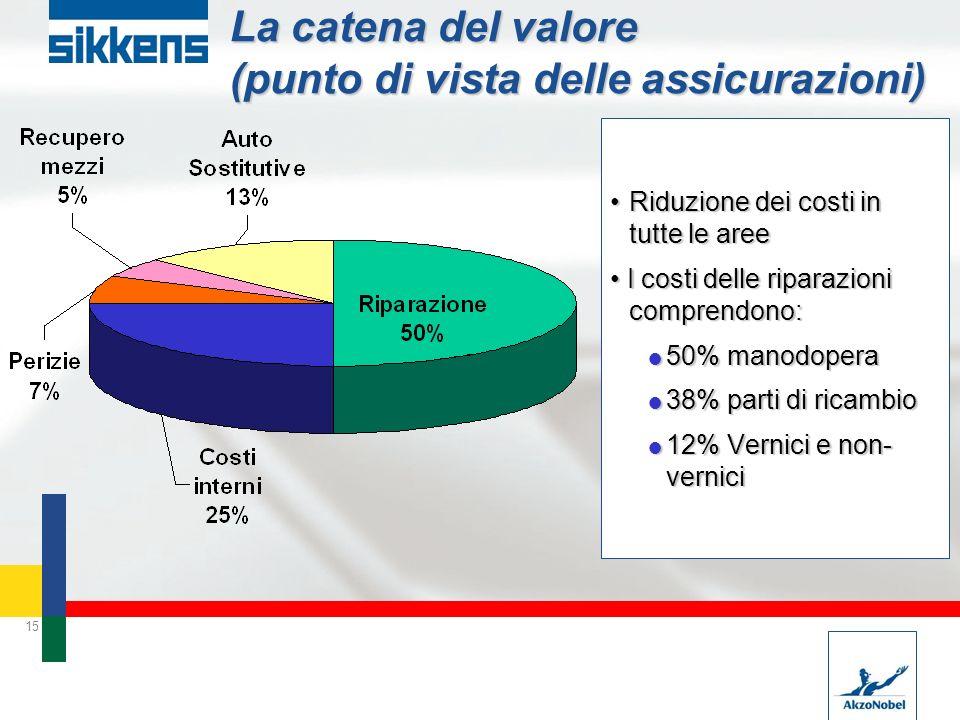 La catena del valore (punto di vista delle assicurazioni)
