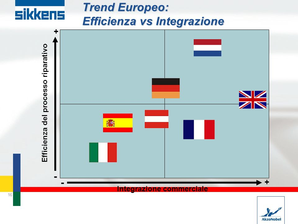 Trend Europeo: Efficienza vs Integrazione