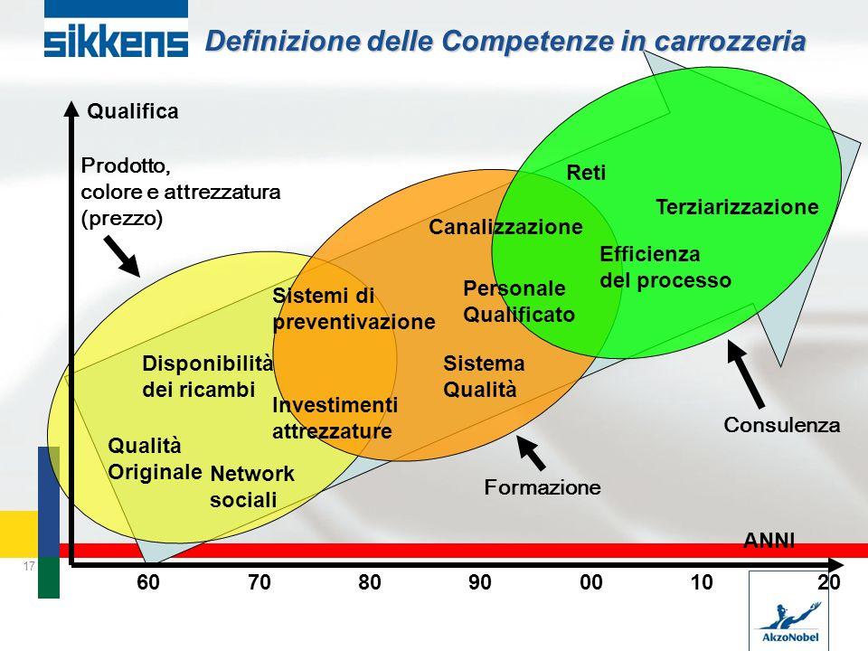 Definizione delle Competenze in carrozzeria