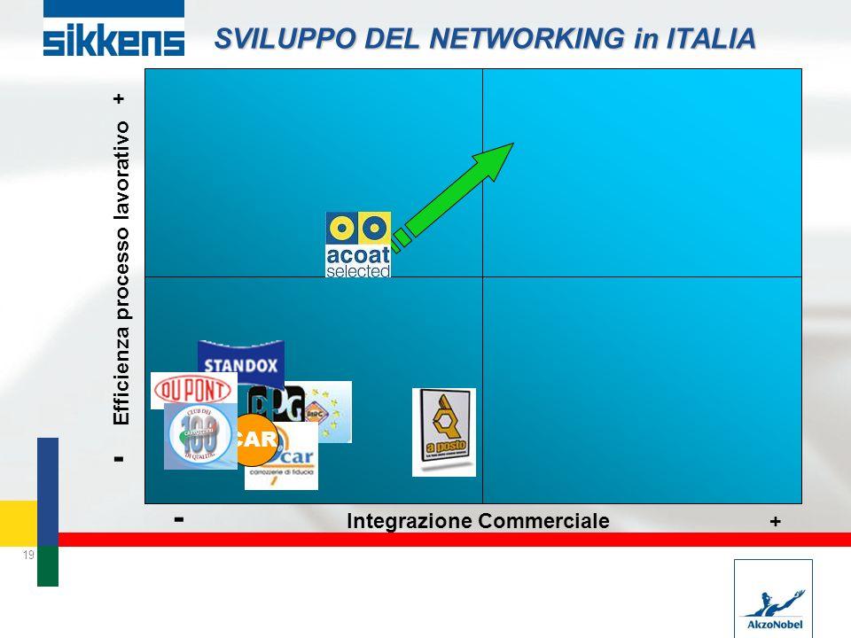 SVILUPPO DEL NETWORKING in ITALIA
