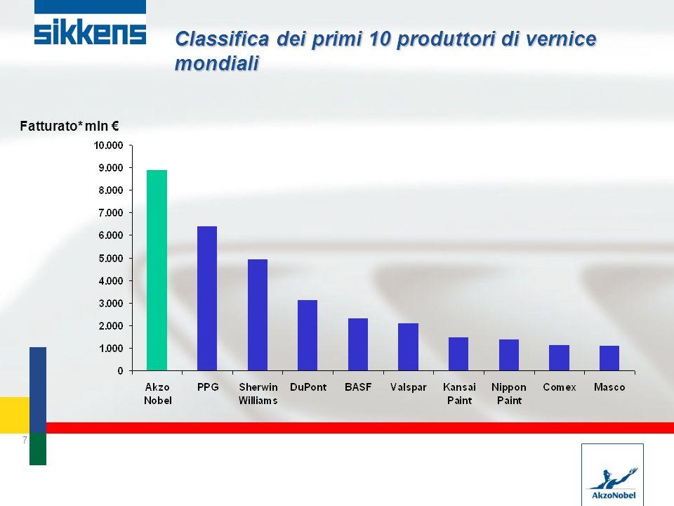 Classifica dei primi 10 produttori di vernice mondiali
