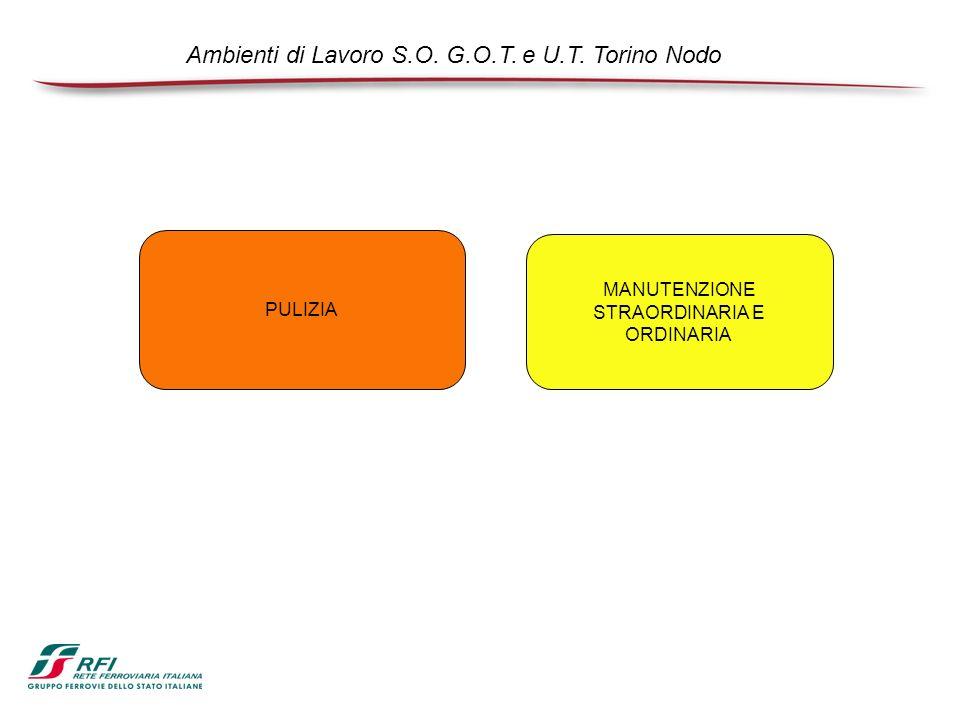 Ambienti di Lavoro S.O. G.O.T. e U.T. Torino Nodo