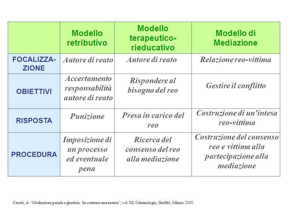 Modello terapeutico-rieducativo Modello di Mediazione