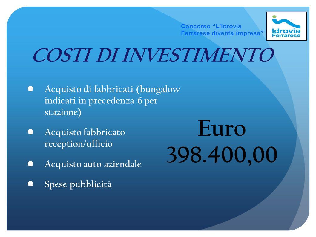 Euro 398.400,00 COSTI DI INVESTIMENTO