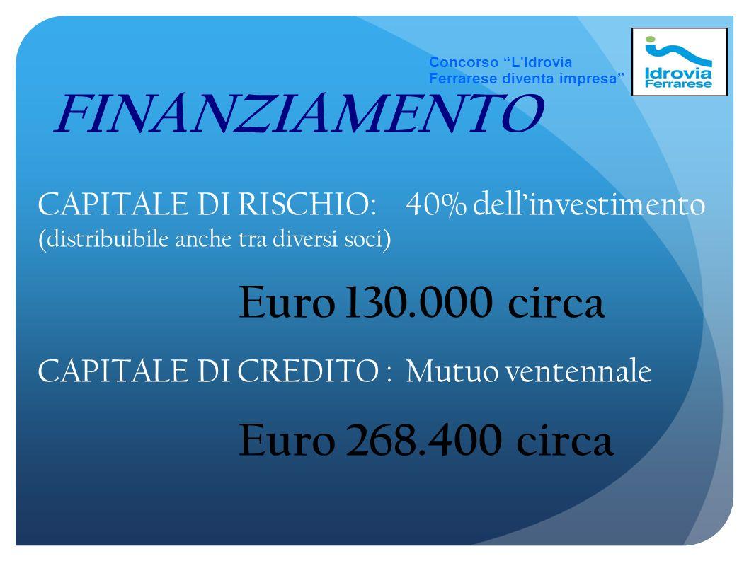 Concorso L Idrovia Ferrarese diventa impresa FINANZIAMENTO. CAPITALE DI RISCHIO: 40% dell'investimento (distribuibile anche tra diversi soci)