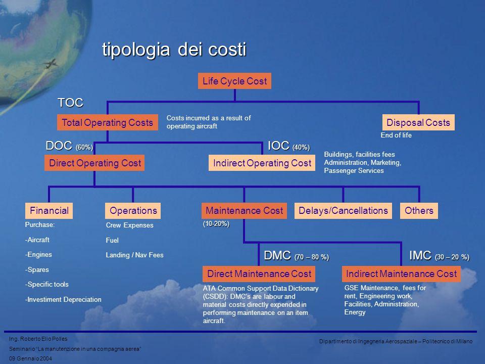 tipologia dei costi TOC DOC (60%) IOC (40%) DMC (70 – 80 %)