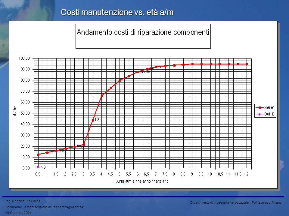 Costi manutenzione vs. età a/m
