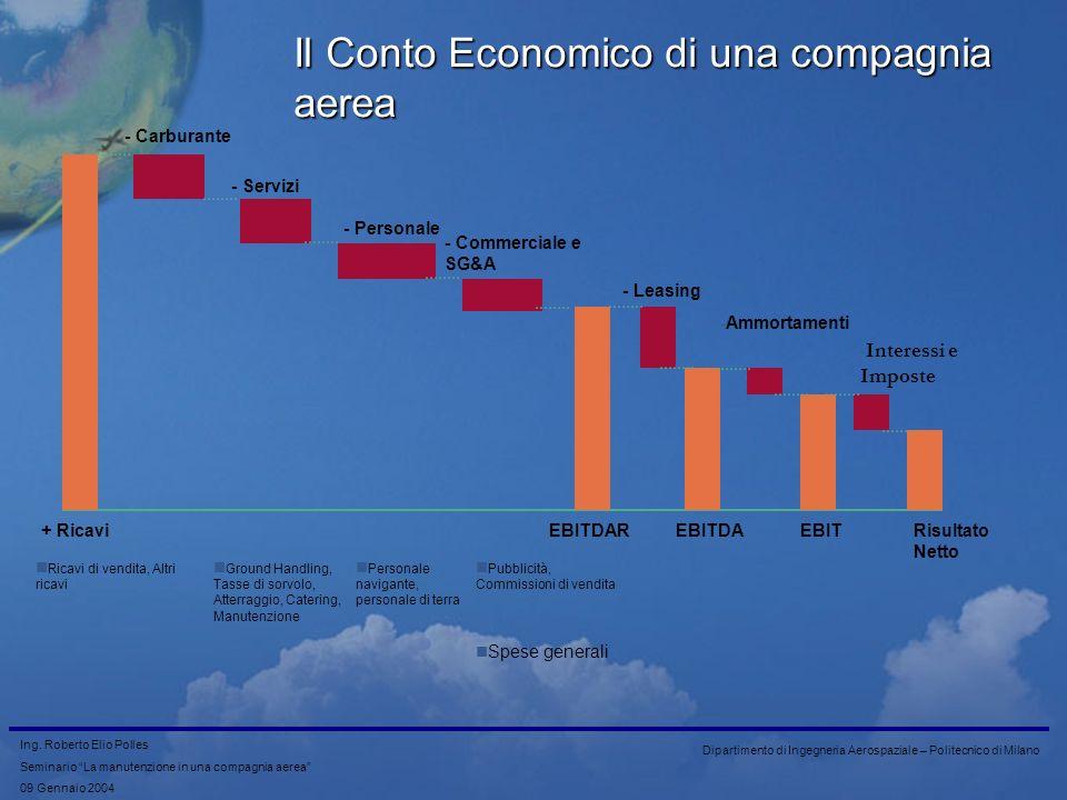 Il Conto Economico di una compagnia aerea