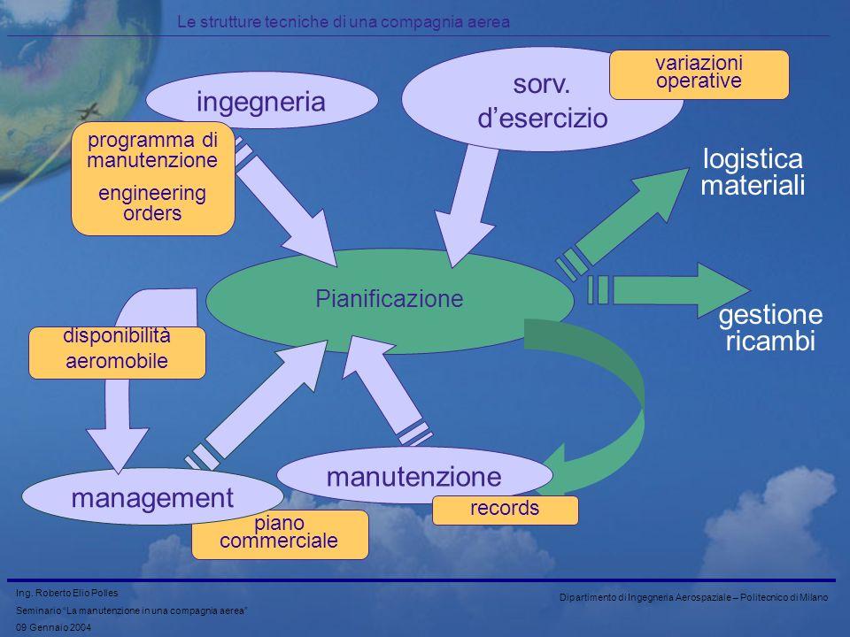 sorv. d'esercizio ingegneria logistica materiali gestione ricambi