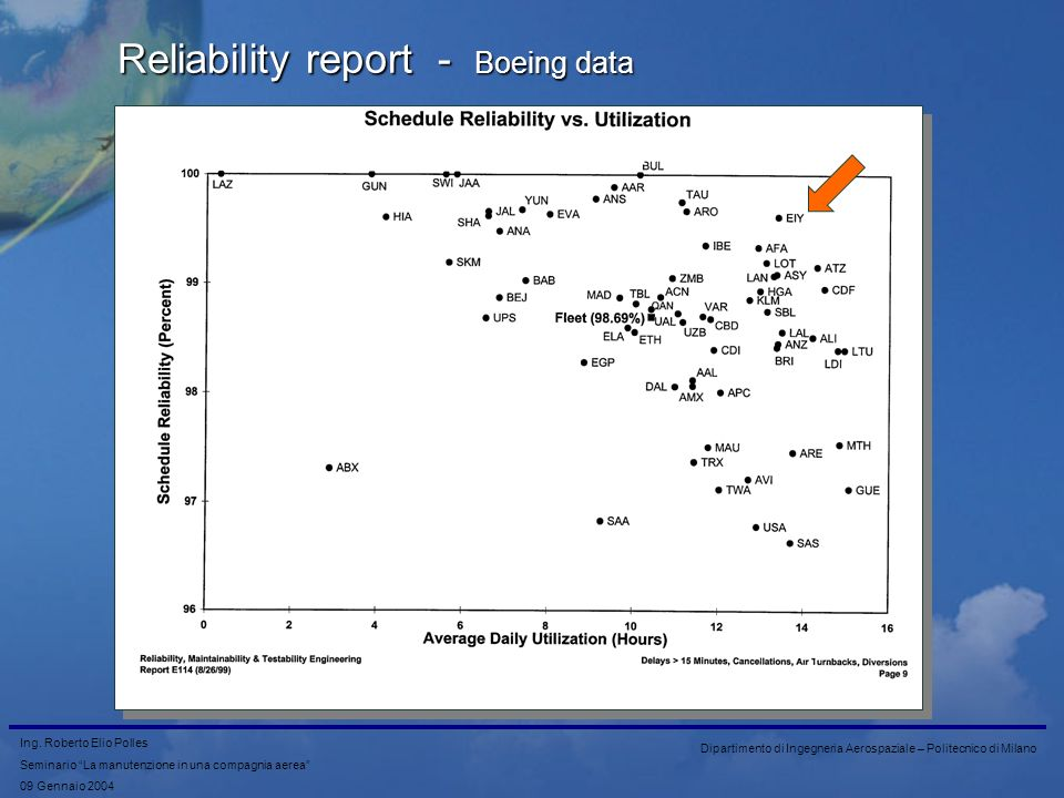 Reliability report - Boeing data