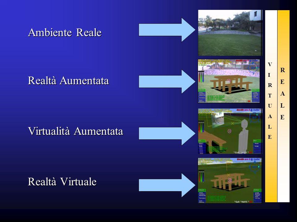 Ambiente Reale Realtà Aumentata Virtualità Aumentata Realtà Virtuale R