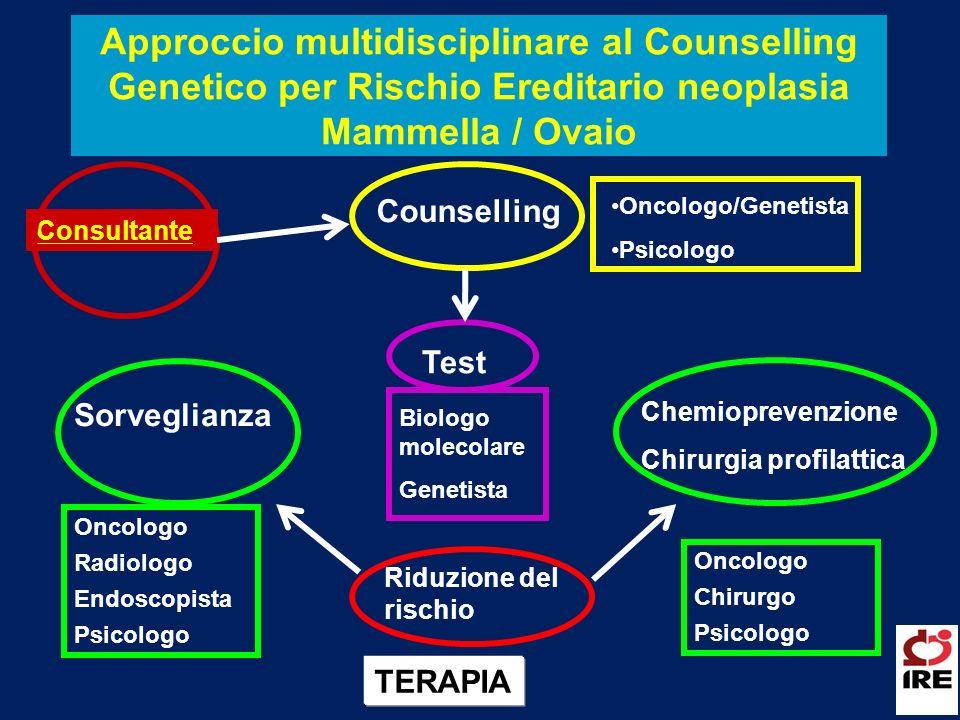 Approccio multidisciplinare al Counselling Genetico per Rischio Ereditario neoplasia Mammella / Ovaio
